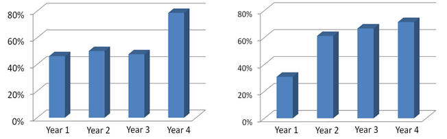 Figure 3: Left: JEAs with more than 3 participants as percentage of the total number of JEAs in each year. Right: JEAs relating to the research topics of more than 1 CE as percentage of the total number of JEAs in each year.