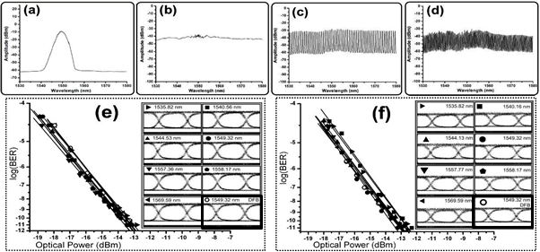 Figure 11: Optical spectra of (a) pulse generating laser, (b) PCF output, (c) 100 GHz DWDM channels and (d) 50 GHz DWDM channels (resolution B/W 0.1 nm). BER and corresponding eye diagrams for (e) 100 GHz spaced channels and (f) 50 GHz spaced channels (scale: 20 ps/div) as compared to commercial DFB laser (open dots)
