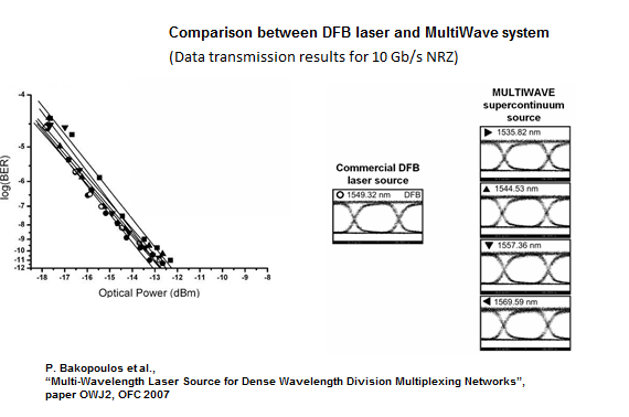 Figure 2: Data transmission at 10 Gb/s with a standard DFB lasers and a MultiWave system