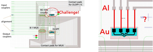 Figure 1-11 Challenge of heteronomous integration, compatibility issues related to AU and Al