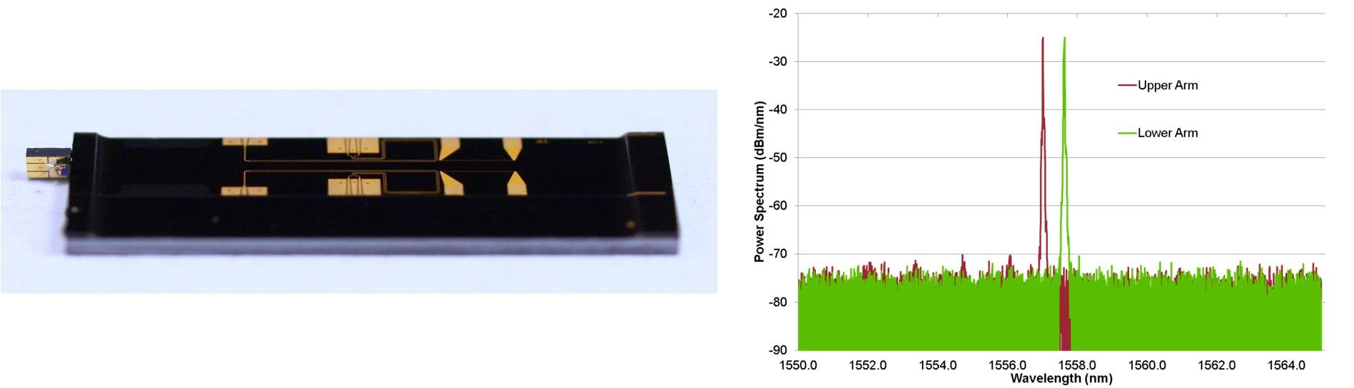 Figure 3: (Left) Photo of the second generation 2×100 Gb/s transmitter subassembly. (Right) Laser spectrum at 25 mA driving current, at the two modulator outputs.