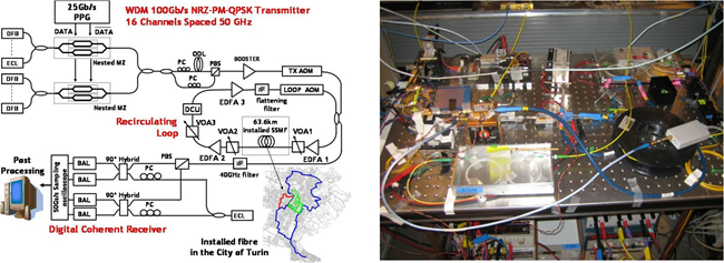 Figure 4: Left: Setup of a transmission loop experiment over installed fiber supporting transmission of 16x100 Gb/s channels with polarization-multiplexed QPSK format. Right: Part of the experimental setup for 0.87 Terabit/s OTDM signal transmission with D8PSK modulation format and polarization diversity. The picture illustrates the optoelectronic clock recovery subsystem used in the transmission setup. Both works performed as joint experimental activities within CE1.