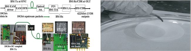 Figure 5: Left: Experimental setup developed within EURO-FOS for 10 Gb/s uplink transmission in next generation PONs using burst-mode elements. The work was performed as joint experimental activity in CE4. Right: picture of a floating carbon nanotubes film on water during preparation for characterization within EURO-FOS with respect to its linear and nonlinear optical properties. The work was related to CE2 and CE3 of EURO-FOS.