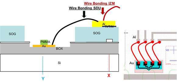 Figure 1-12 Wire bonding approach to overcome the challenge