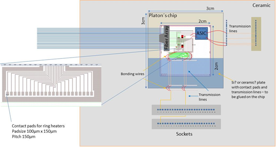 Figure 1-14 Detailed plan of PLATON 2x2 router package integration