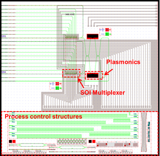 Figure 1-7: Overview Layout Plasmonic Router: Plasmonic switches, SOI multiplexers including thermally tuneable microrings and process control structures are highlighted