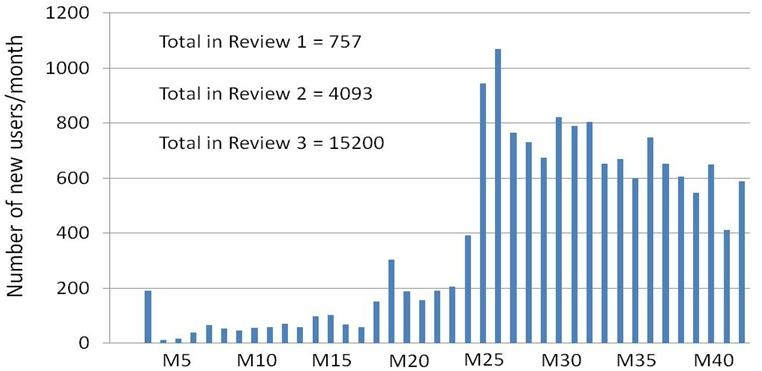 Figure 13: Distribution of entry of new POLYSYS web-site users over time from the beginning of the project till the end of M42 (March 2014).